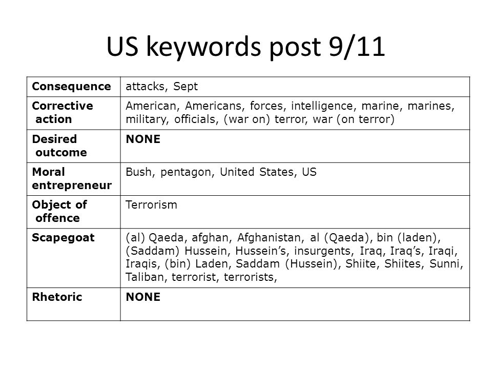 US keywords post 9/11 Consequence attacks, Sept Corrective action