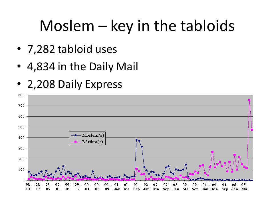 Moslem – key in the tabloids