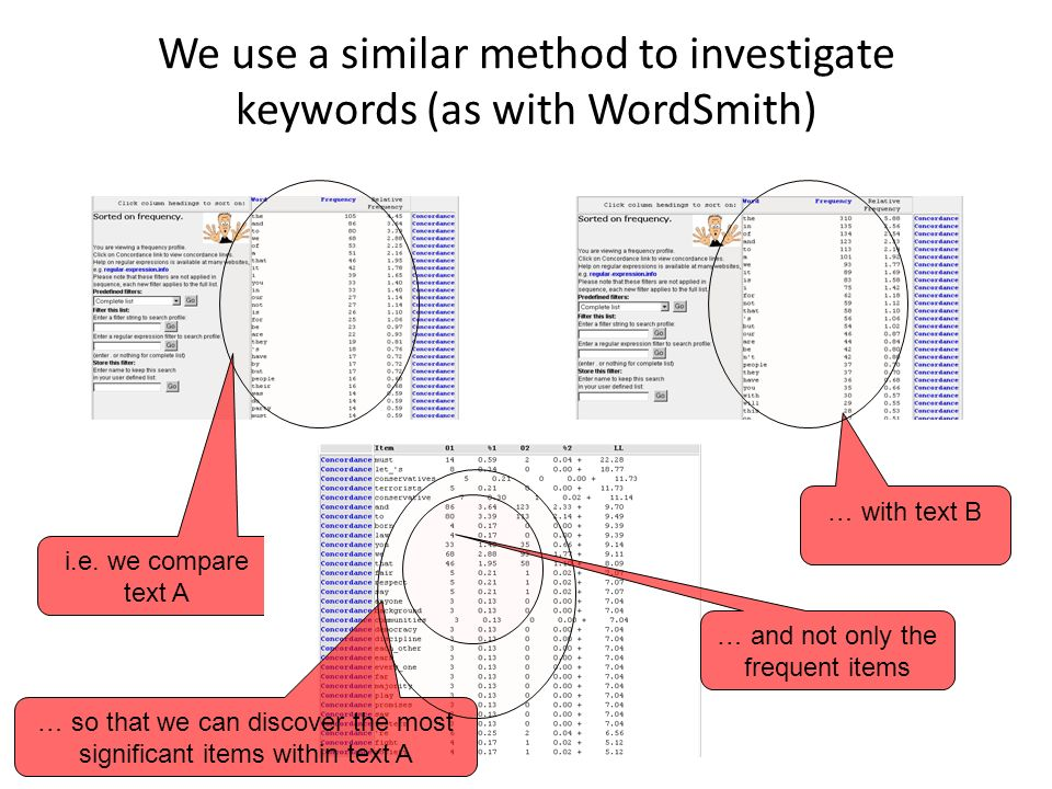 We use a similar method to investigate keywords (as with WordSmith)