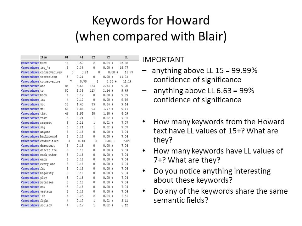 Keywords for Howard (when compared with Blair)