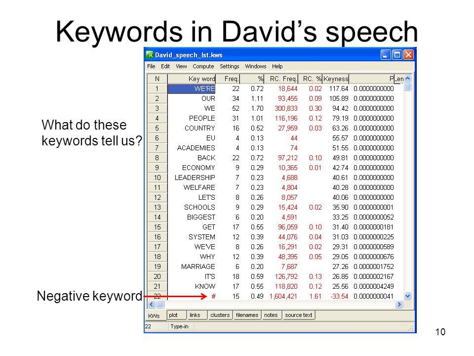 Keywords in David's speech