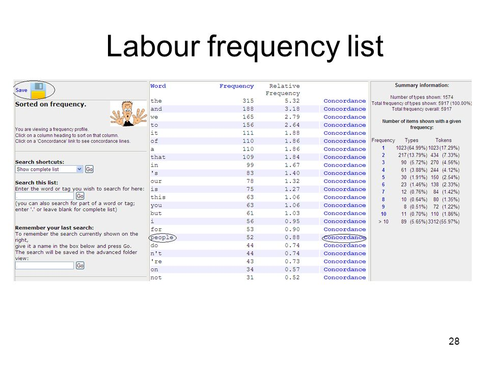 Labour frequency list