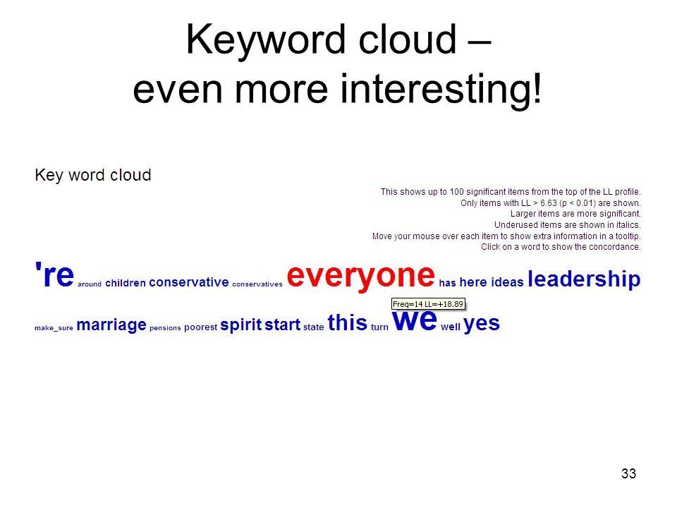 Keyword cloud – even more interesting!