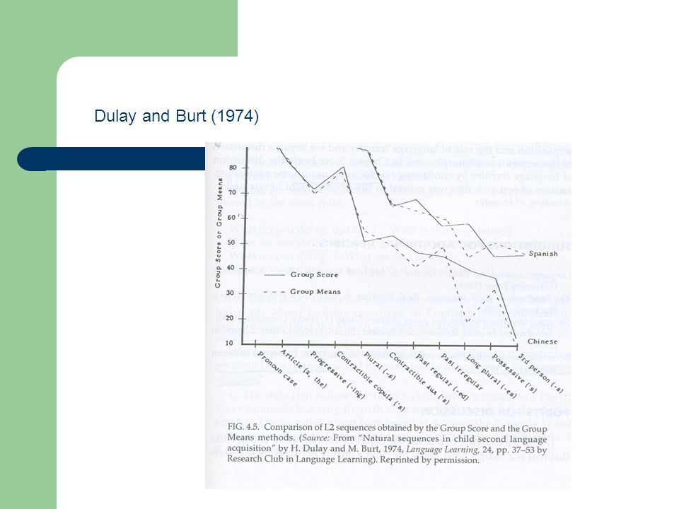 Dulay and Burt (1974) Graph from G&S (2001)
