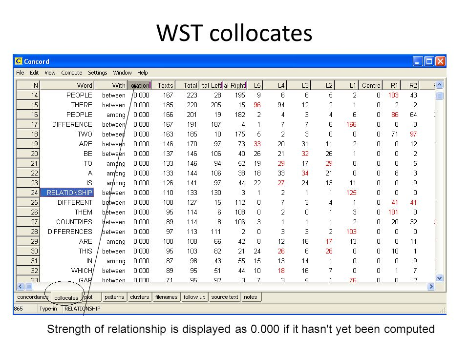 WST collocates Strength of relationship is displayed as 0.000 if it hasn t yet been computed