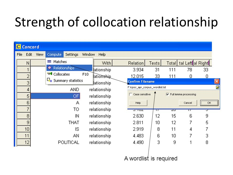 Strength of collocation relationship