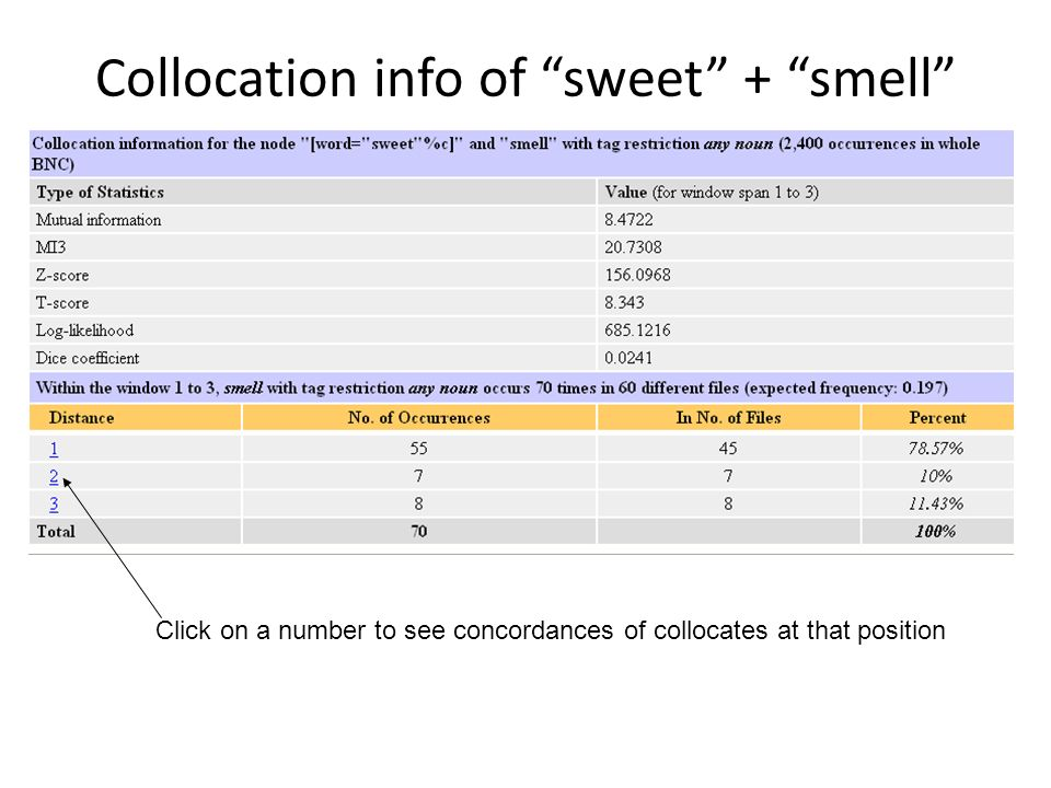 Collocation info of sweet + smell