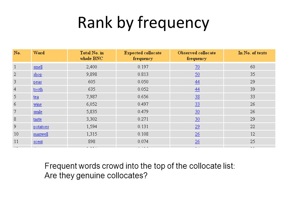 Rank by frequency Sweet Maxwell is a personal name. Frequent words crowd into the top of the collocate list: