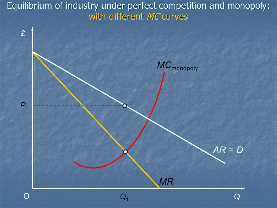 Equilibrium of industry under perfect competition and monopoly: with different MC curves
