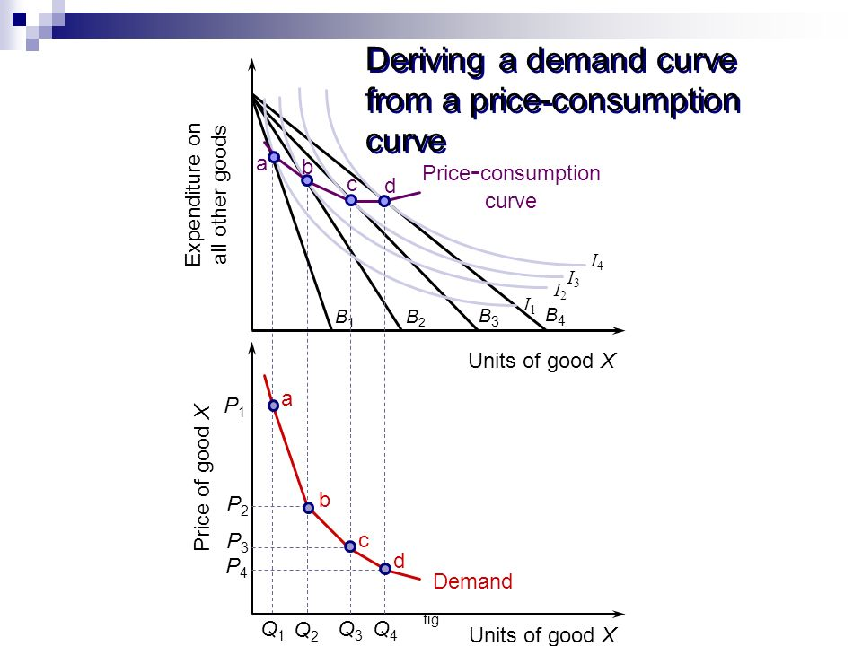 Deriving a demand curve from a price-consumption curve