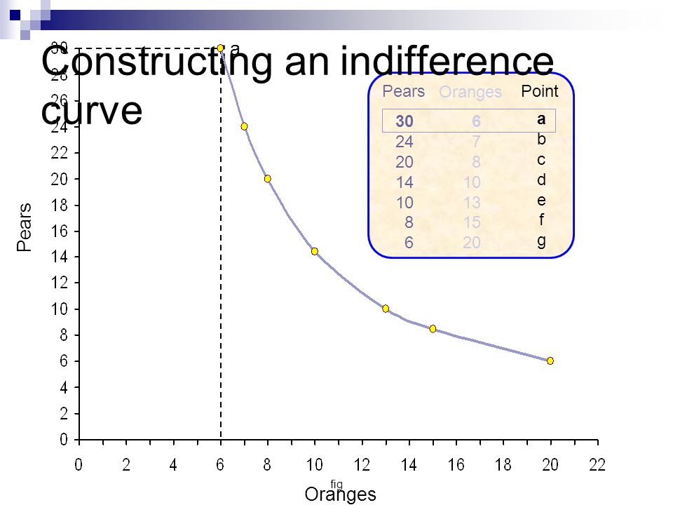 Constructing an indifference curve