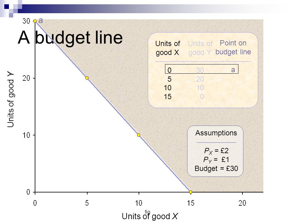 A budget line a Units of good Y Units of good X Units of good X 5 10