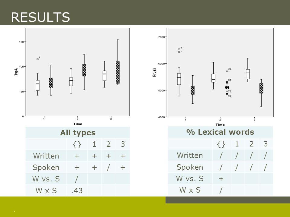 RESULTS D (all words) {} 1 2 3 Written + / Spoken W vs. S W x S .45