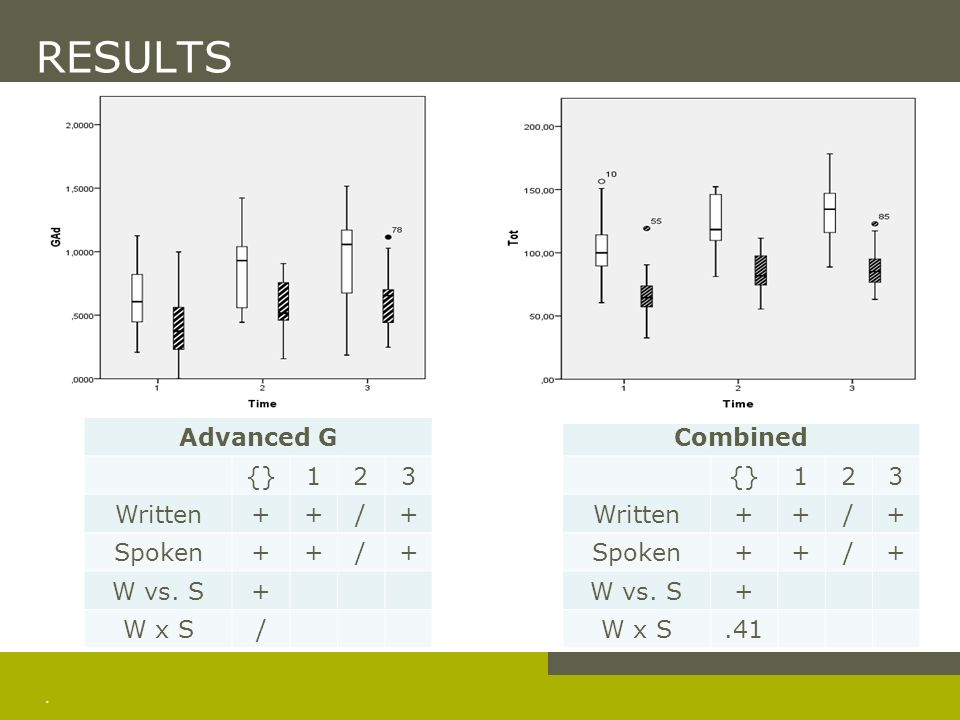 RESULTS Similar individual development on written and spoken tasks