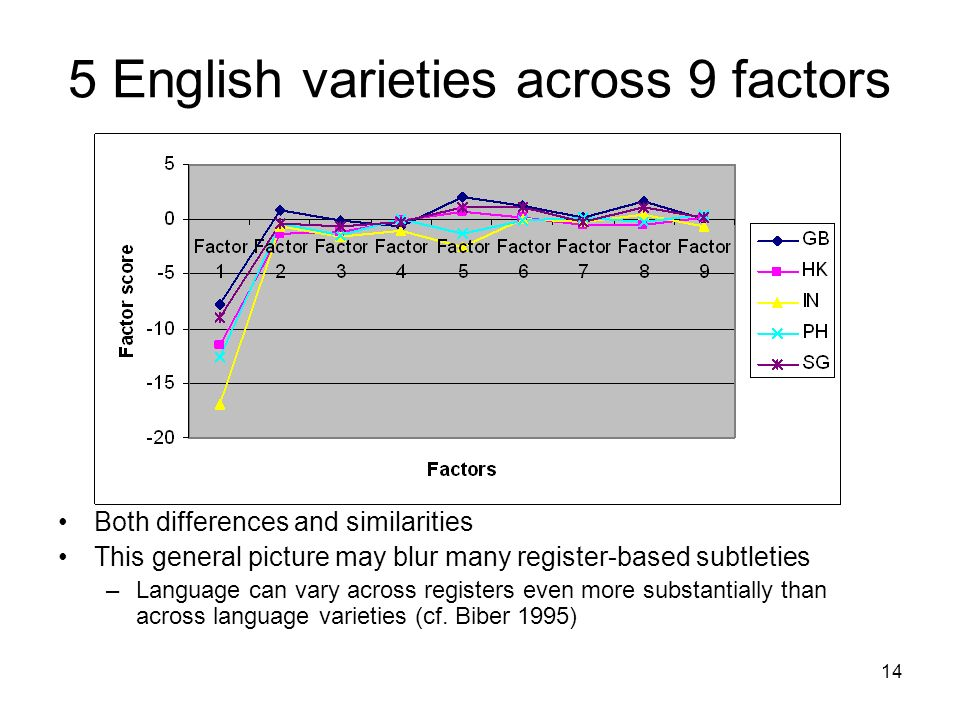5 English varieties across 9 factors