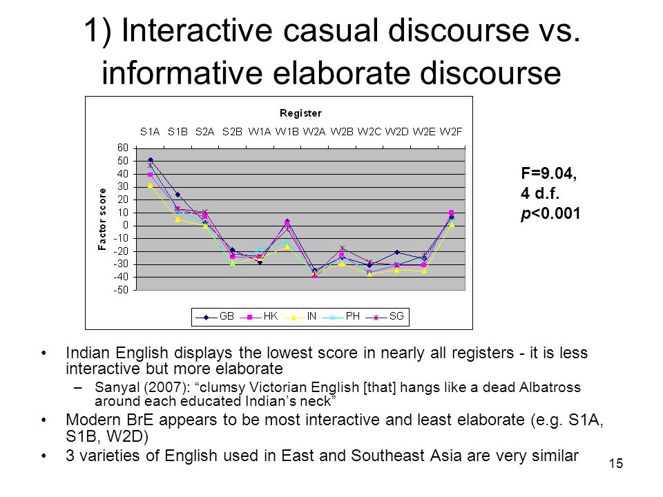 1) Interactive casual discourse vs. informative elaborate discourse