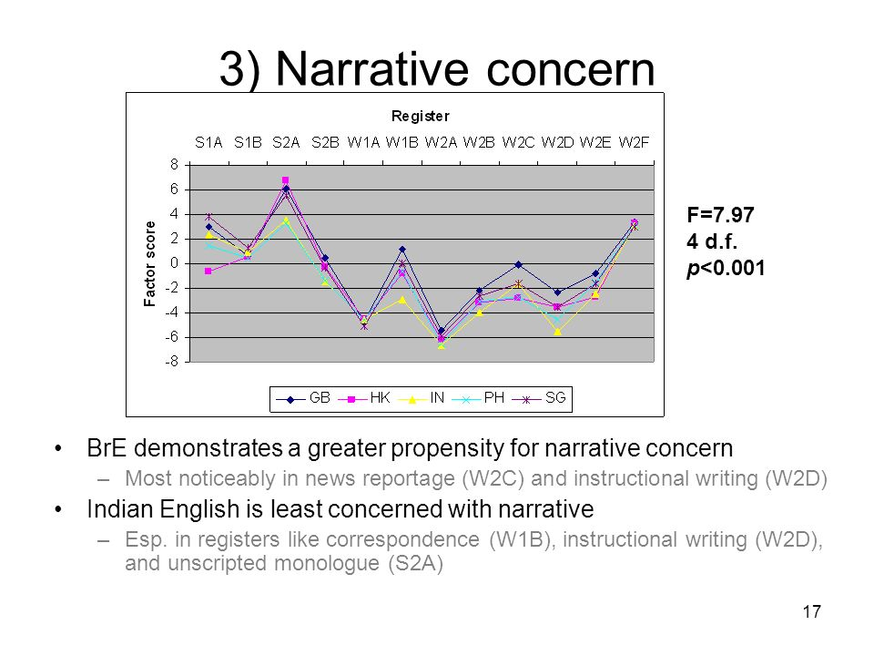 3) Narrative concern F=7.97. 4 d.f. p<0.001. BrE demonstrates a greater propensity for narrative concern.