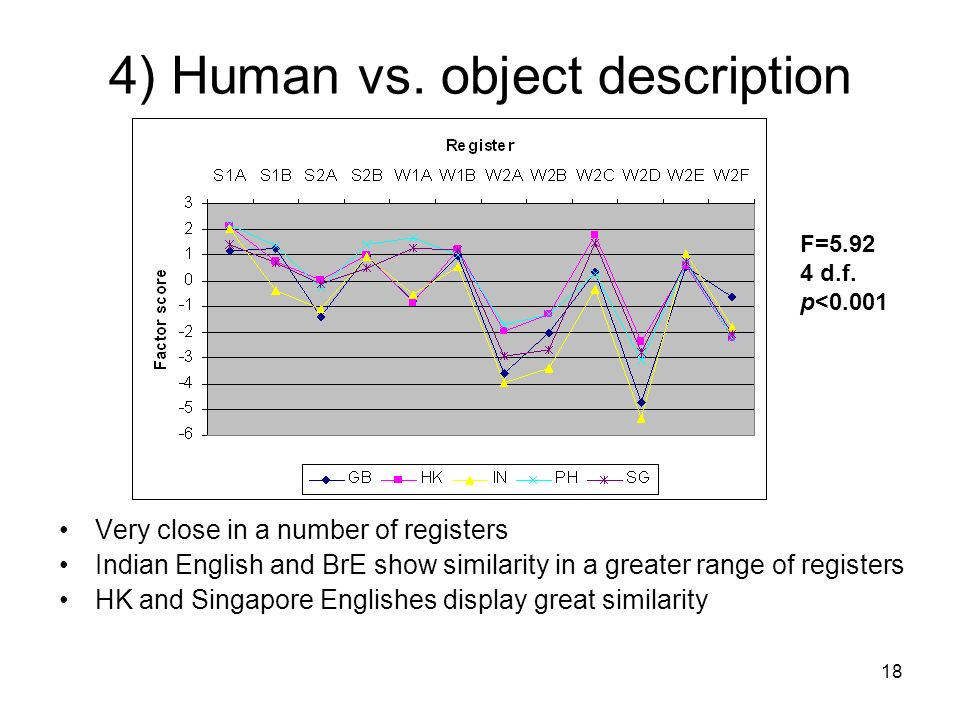 4) Human vs. object description