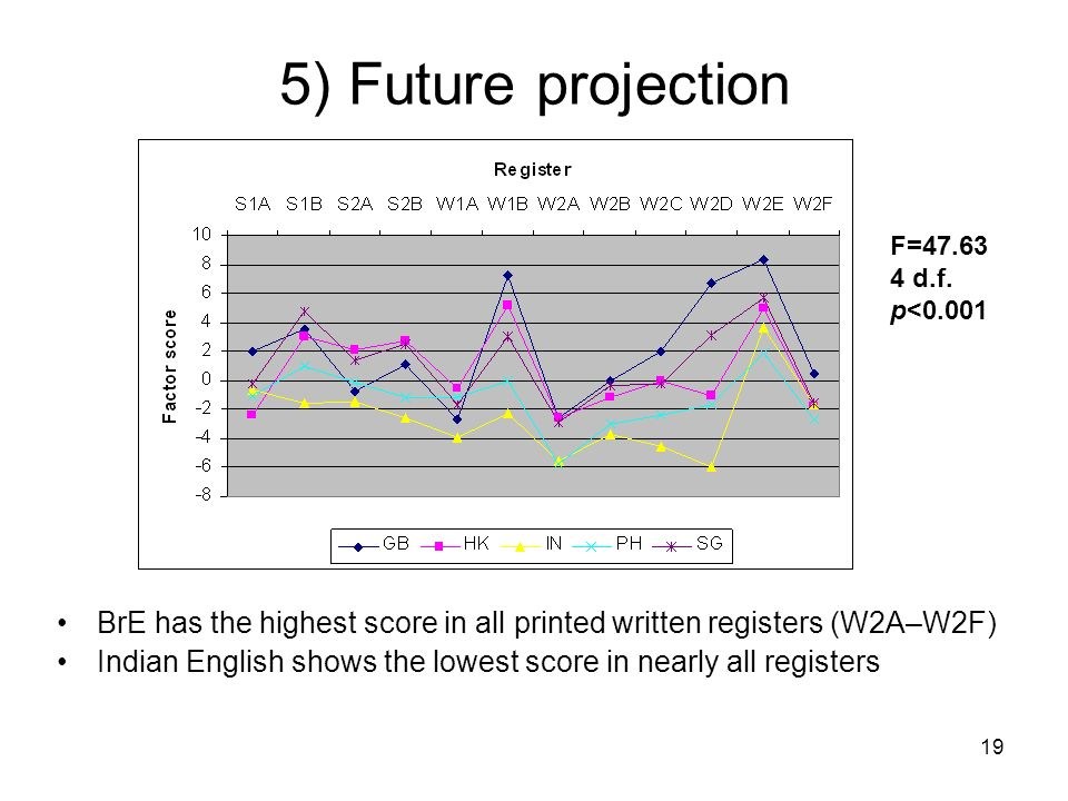 5) Future projection F=47.63. 4 d.f. p<0.001. BrE has the highest score in all printed written registers (W2A–W2F)