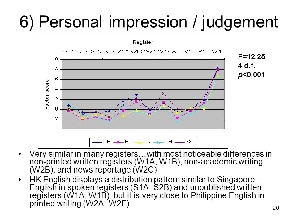 6) Personal impression / judgement