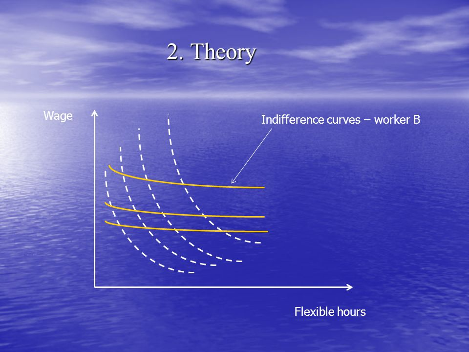 2. Theory Wage Indifference curves – worker B Flexible hours