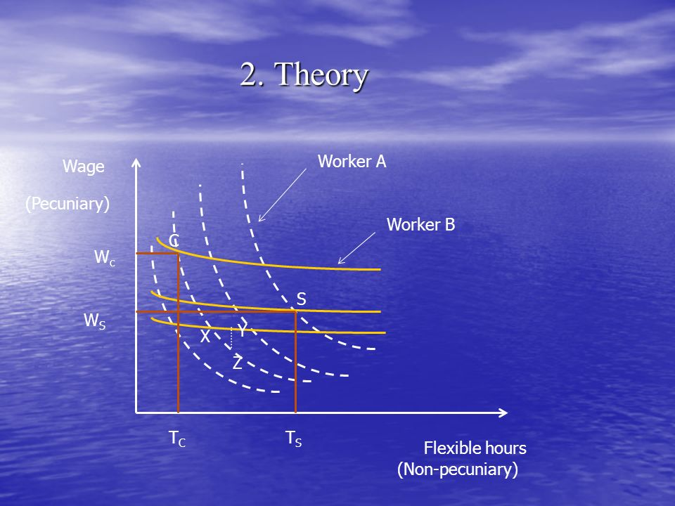 2. Theory Worker A Wage (Pecuniary) Worker B C Wc S WS Y X Z TC TS
