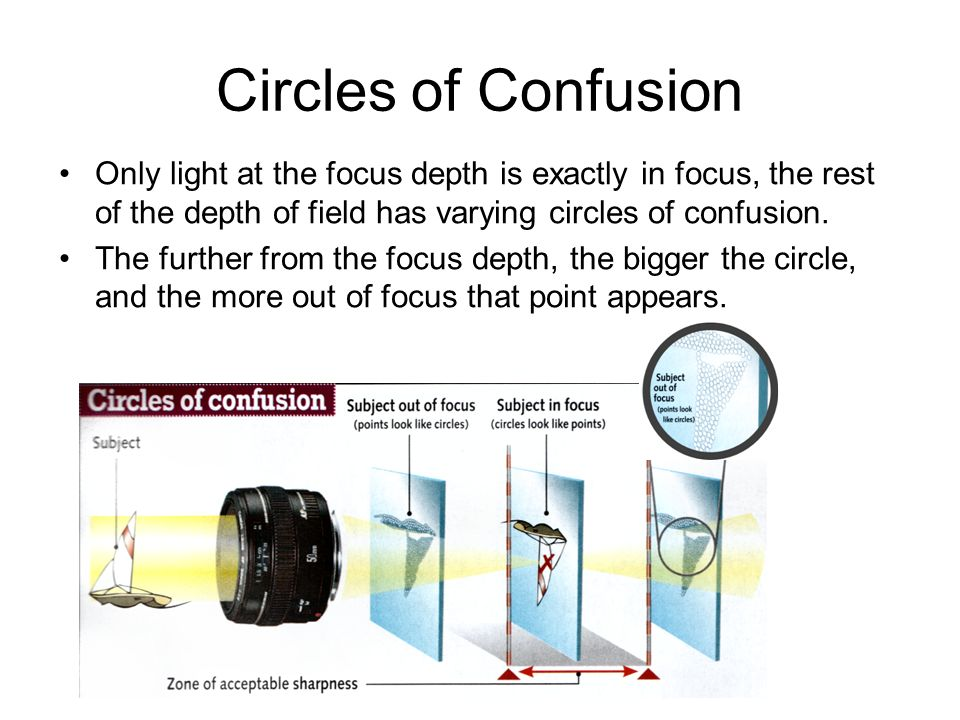 Circles of Confusion Only light at the focus depth is exactly in focus, the rest of the depth of field has varying circles of confusion.