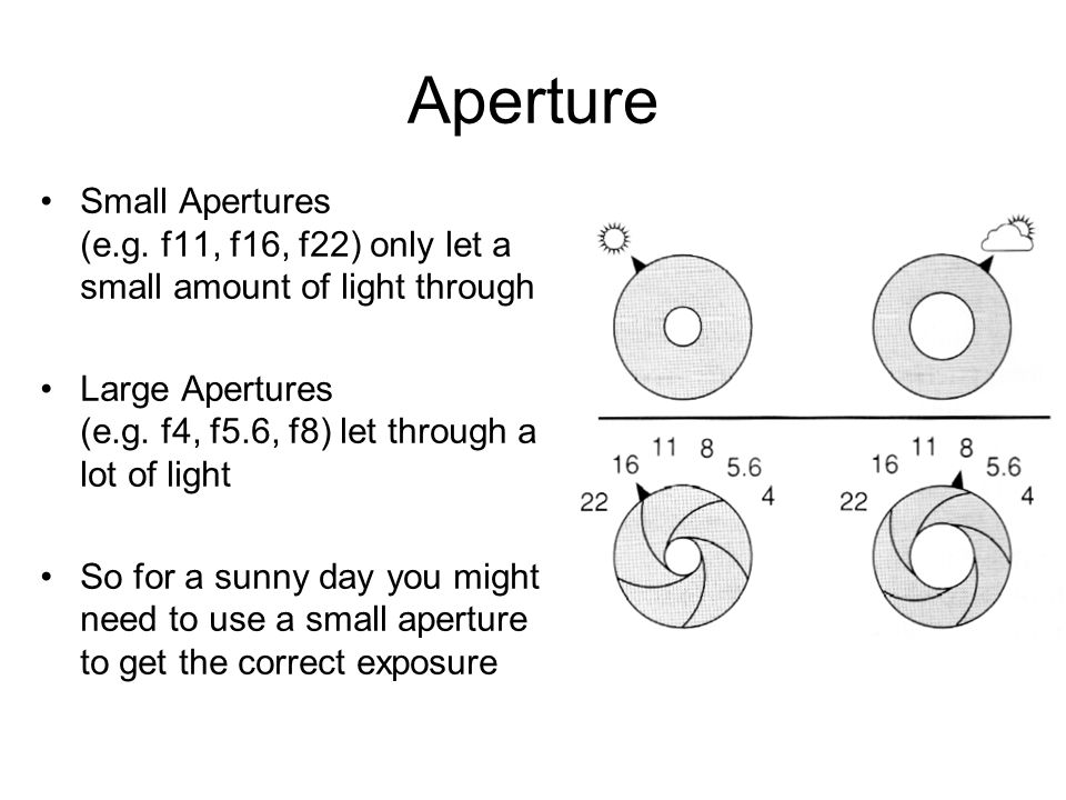 ApertureSmall Apertures (e.g. f11, f16, f22) only let a small amount of light through.
