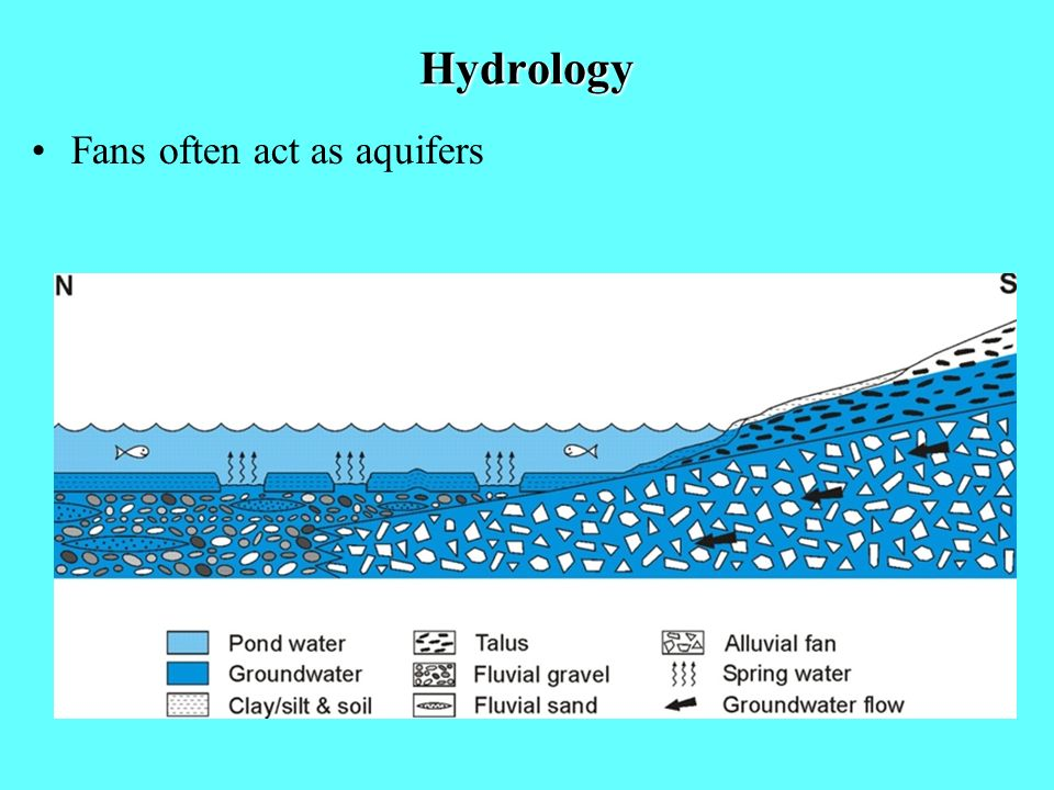 Hydrology Fans often act as aquifers