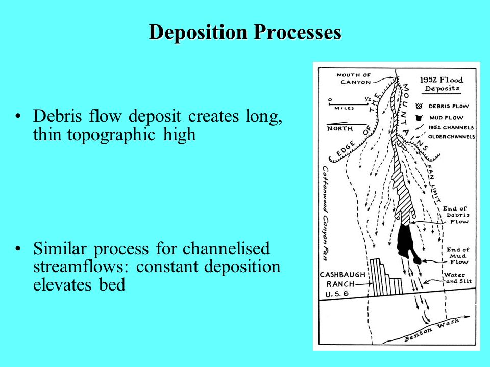 Deposition Processes Debris flow deposit creates long, thin topographic high.