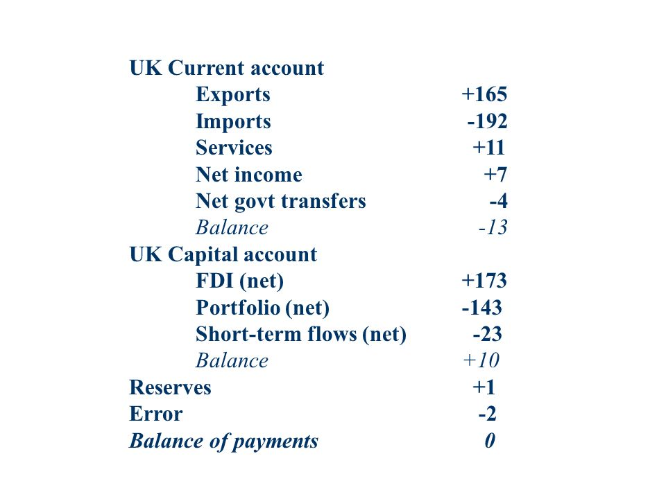 UK Current account Exports +165. Imports -192. Services +11. Net income +7. Net govt transfers -4.