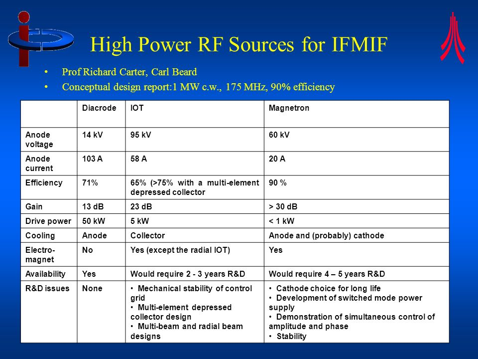 High Power RF Sources for IFMIF