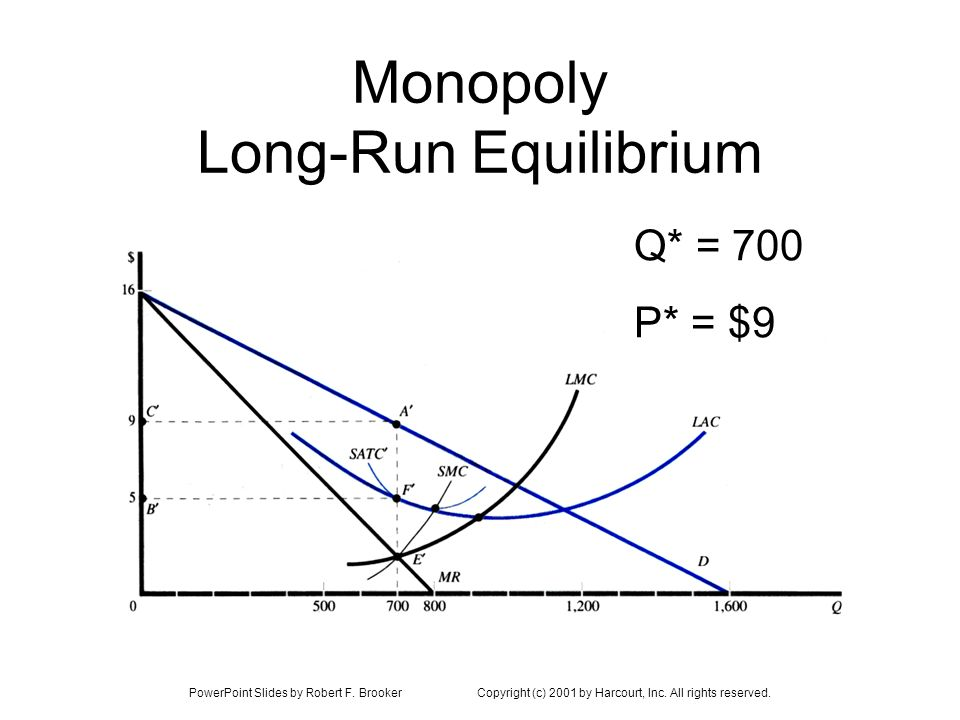 Monopoly Long-Run Equilibrium