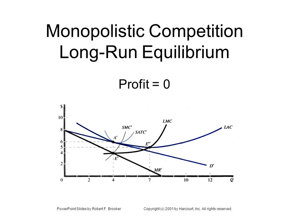 Monopolistic Competition Long-Run Equilibrium