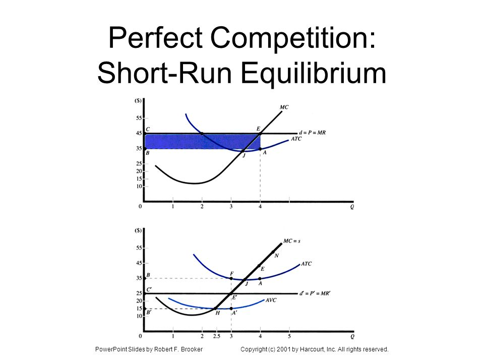 Perfect Competition: Short-Run Equilibrium