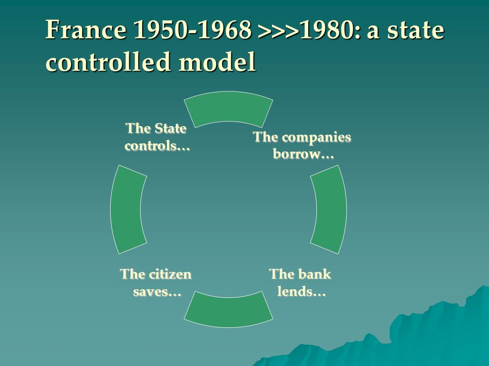 France 1950-1968 >>>1980: a state controlled model