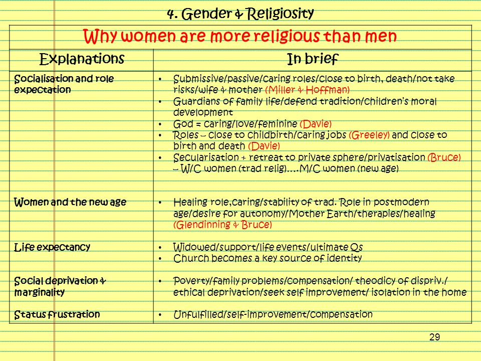 why are women more religious than September 17, 2012 why are women more religious than men the relationship of religion to gender is a highly complex and disputed area however, it is well-documented.