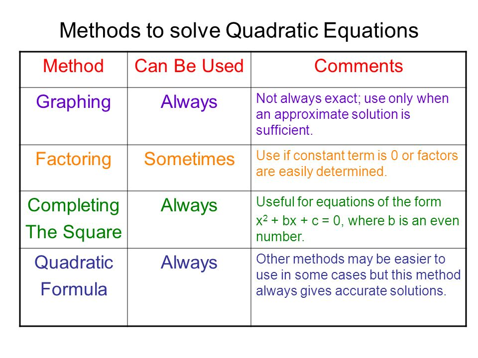 Current Mathematical Methods Used in QSAR/QSPR Studies