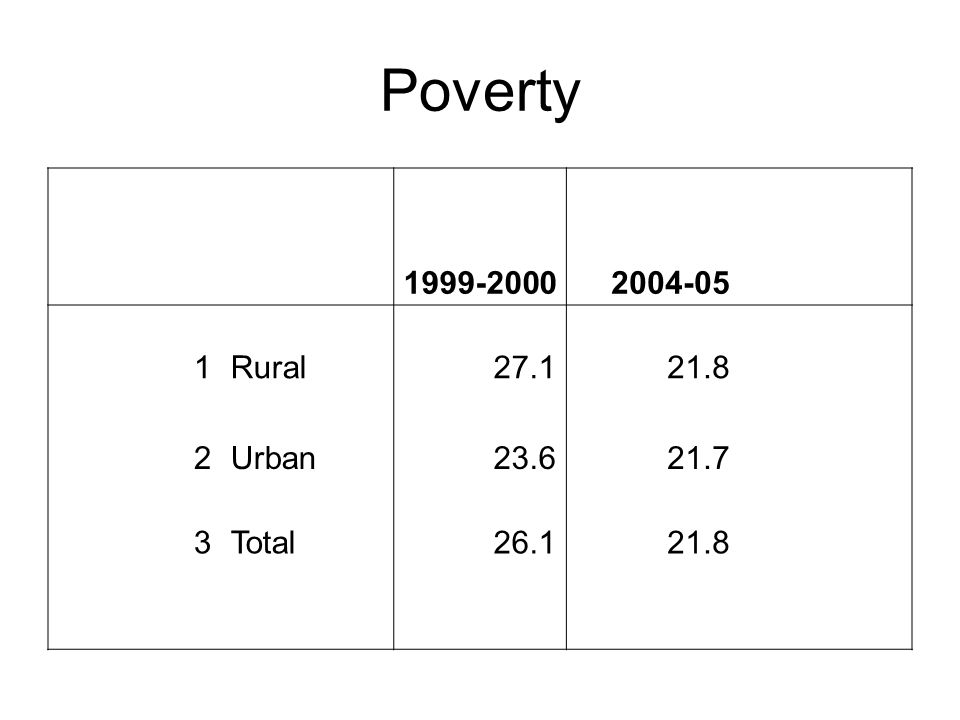 Poverty 1999-2000 2004-05 1 Rural 27.1 21.8 2 Urban 23.6 21.7 3 Total
