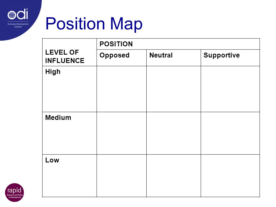 Position Map LEVEL OF INFLUENCE POSITION Opposed Neutral Supportive