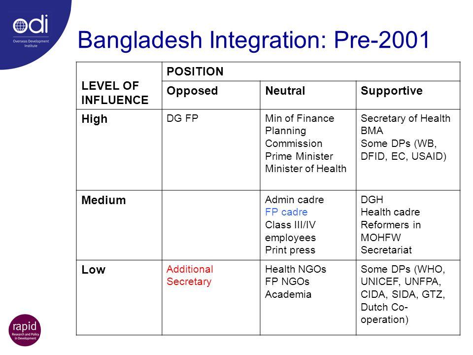 Bangladesh Integration: Pre-2001