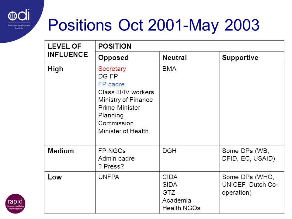 Positions Oct 2001-May 2003 LEVEL OF INFLUENCE POSITION Opposed