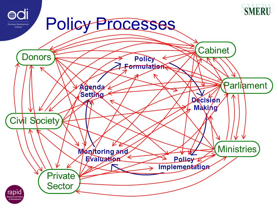 Monitoring and Evaluation Policy Implementation
