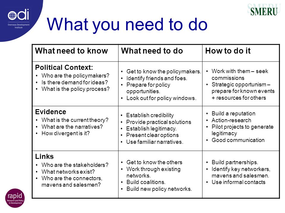 What you need to do What need to know What need to do How to do it