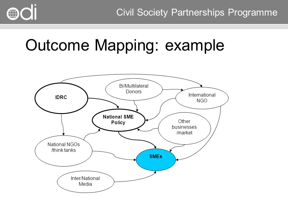 Outcome Mapping: example