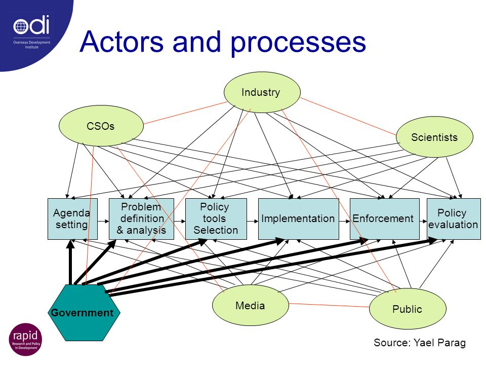 Actors and processes Agenda setting Problem definition & analysis