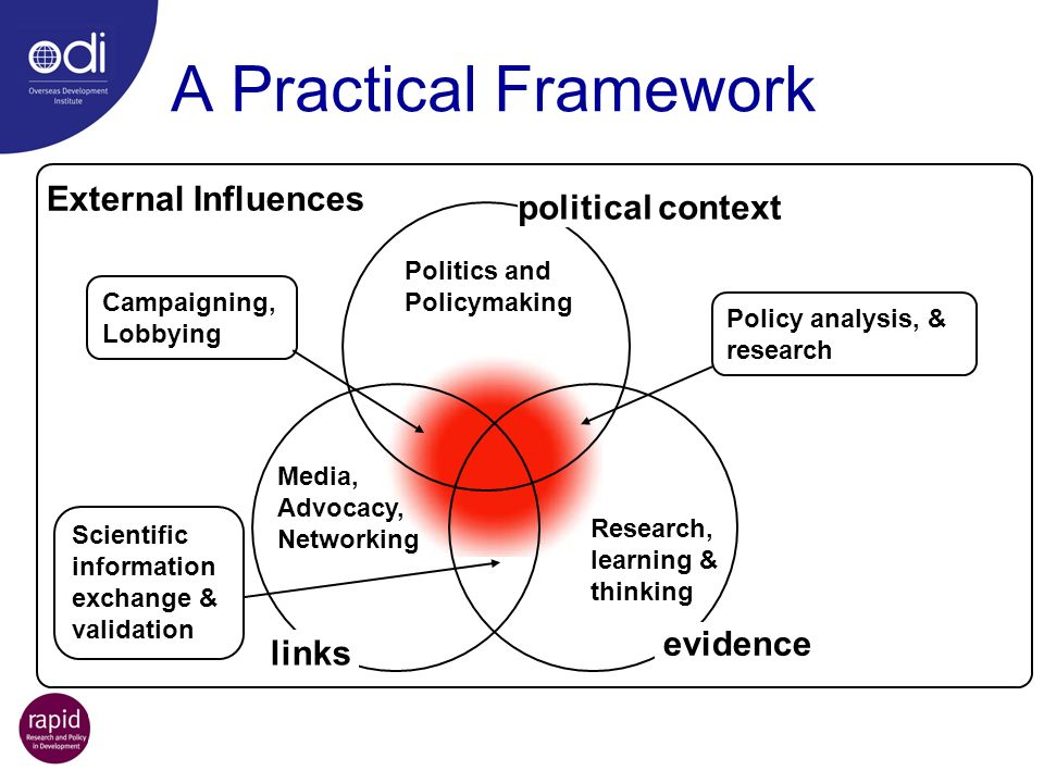 A Practical Framework External Influences political context evidence