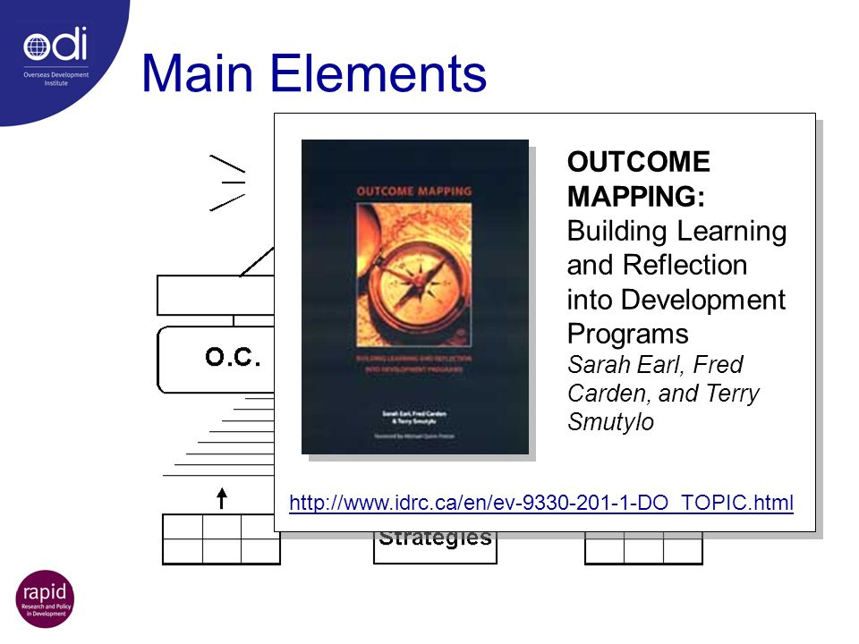 Main Elements OUTCOME MAPPING: Building Learning and Reflection into Development Programs Sarah Earl, Fred Carden, and Terry Smutylo.