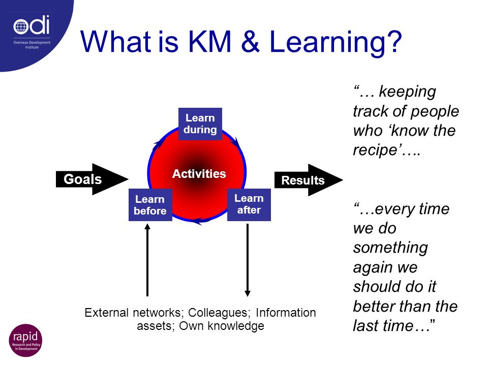 External networks; Colleagues; Information assets; Own knowledge