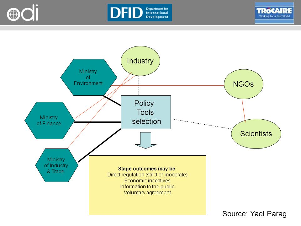 Industry NGOs Policy Tools selection Scientists Source: Yael Parag of